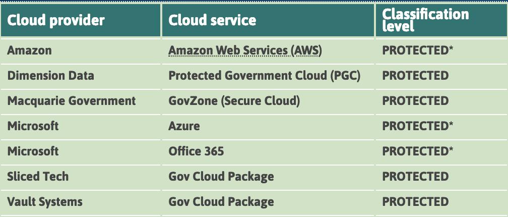 AWS protected workloads ASD CCSL